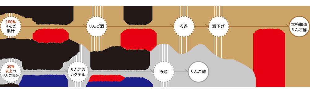 ringosu-flow